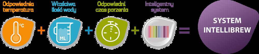 System intelibrew